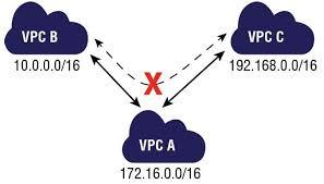 VPC Peering